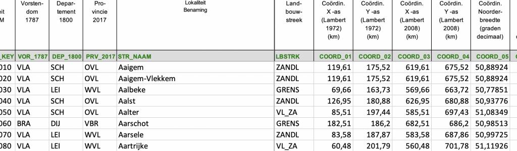 Kwantitatieve datasets